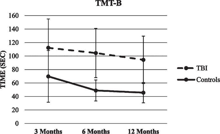 Trajectory of TMT-B score.
