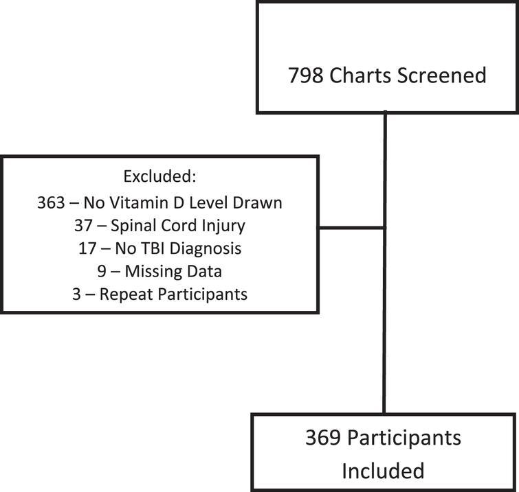 Subject screening diagram.