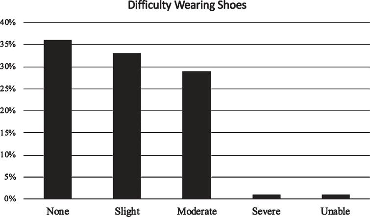 Frequency of difficulties with wearing shoes with level of severity. Study population responses to the degree of difficulty they associated with putting on shoes.