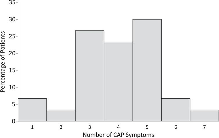 Distribution of number of CAP symptoms present at time of eMCS.