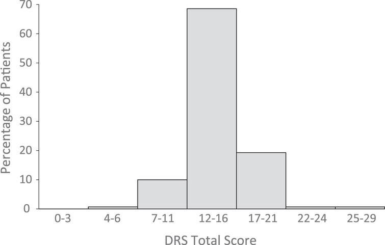 Distribution of DRS total scores at eMCS. Level of Disability Key: 0=None, 1=Mild, 2-3=Partial, 4–6=Moderate; 7–11=Moderately severe; 12–16=Severe; 22–24=Vegetative state; 25–29=Extreme vegetative state (http://www.tbims.org/combi/drs).