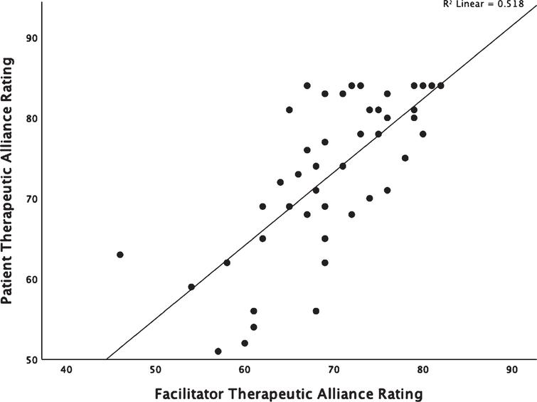Scatter plot demonstrating the correlation between patient and facilitator perceptions of the strength of the alliance.