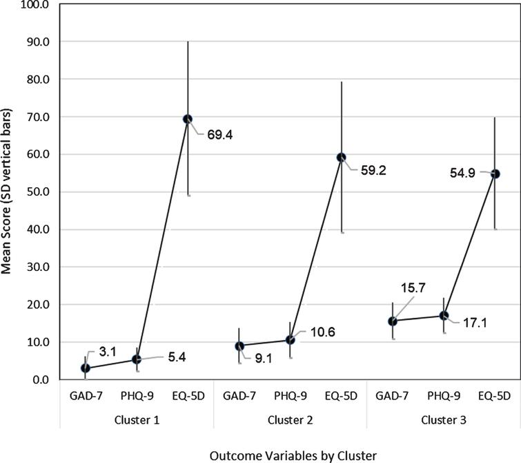 Two-step cluster subgroups with mean score and standard deviation (y-axis) for outcome variables (x-axis). Note: GAD-7 = Generalized Anxiety Disorder 7-item; PHQ-9 = Patient Health Questionnaire 9 item.