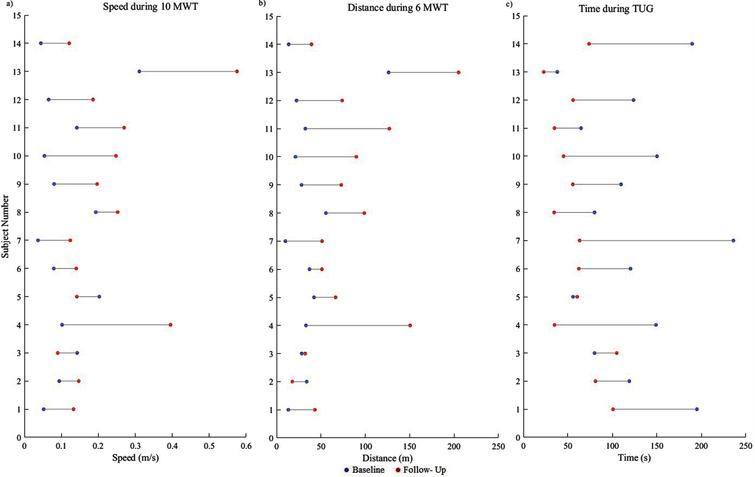 Participant (n=14) data is presented demonstrating the change from baseline to follow-up for functional ambulation a) Speed during 10MWT, b) Distance during 6 MWT and c) Time during TUG at baseline and follow- up sessions.