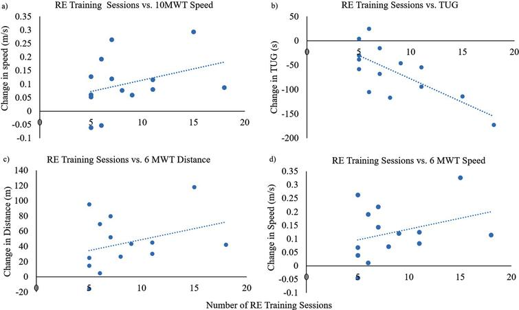 a) Number of RE training sessions vs. change in 10MWT speed, b) Number of RE training sessions vs. change in time to complete the TUG (seconds); c) Number of RE training sessions vs. change in 6MWT distance, d) Number of RE training sessions vs. change in 6MWT speed.