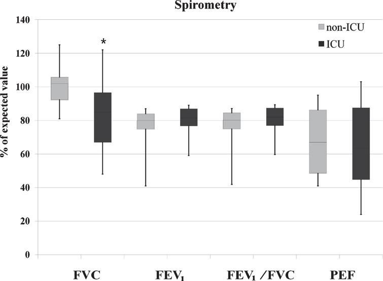 Respiratory function. Legend: The upper, mid, and lower box edges represent the 75th, 50th, and 25th percentiles, respectively. The whiskers represent maximum and minimum observed values. *p<0.05, Mann Whitney U test for ICU vs non-ICU subgroups comparison.