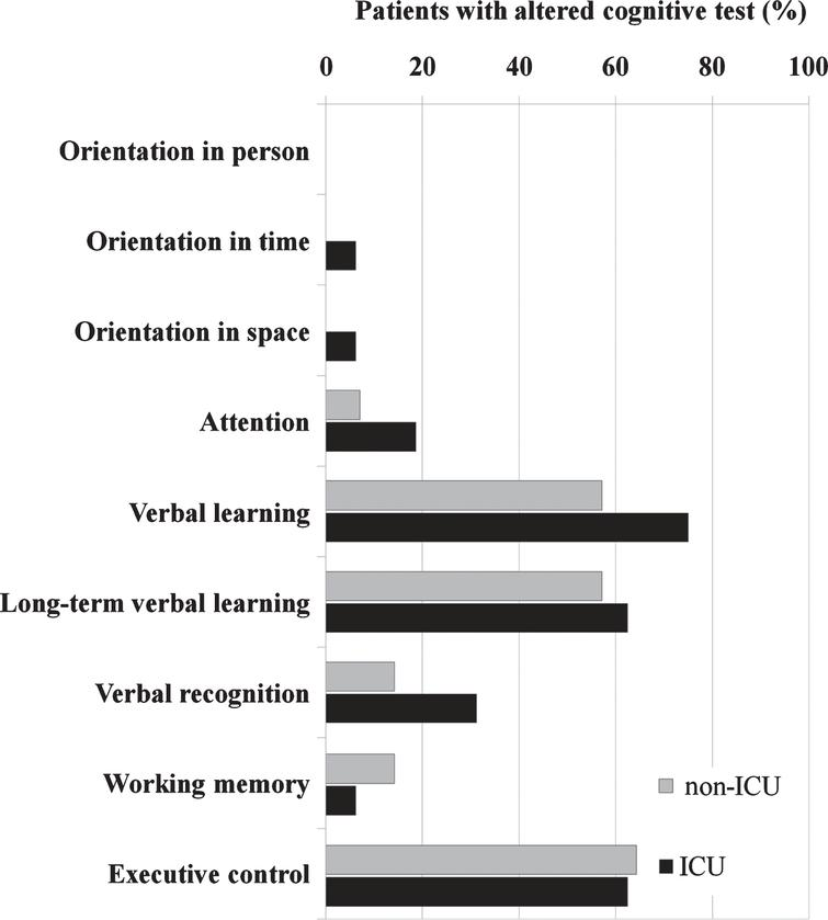 Alterations in specific cognitive domains.