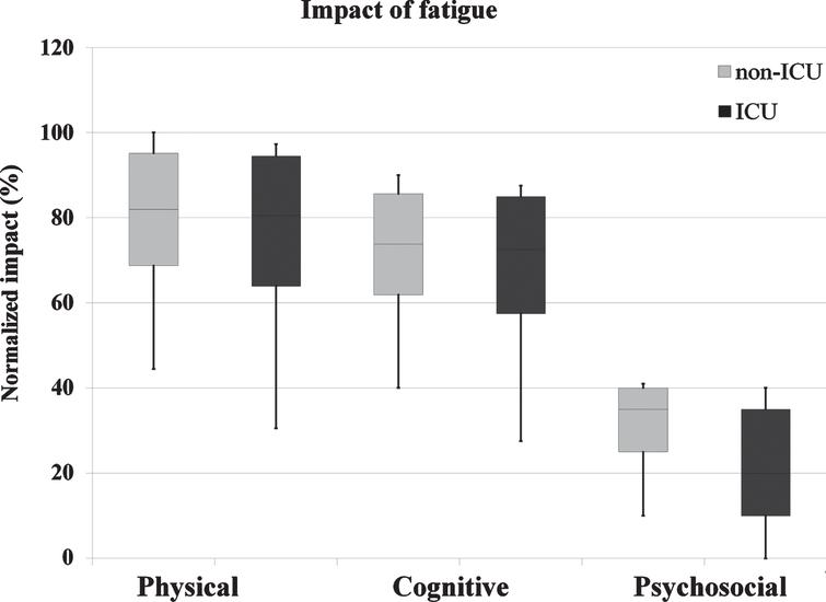Impact of fatigue on daily life activities. Legend: The upper, mid, and lower box edges represent the 75th, 50th, and 25th percentiles, respectively. The whiskers represent maximum and minimum observed values.