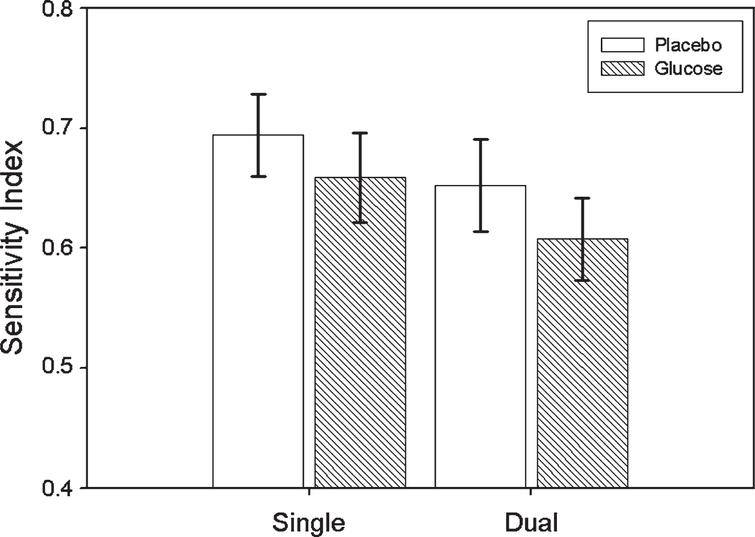 Mean Sensitivity Index (±SE) for Glucose and Placebo treatments according to Task (single/dual).