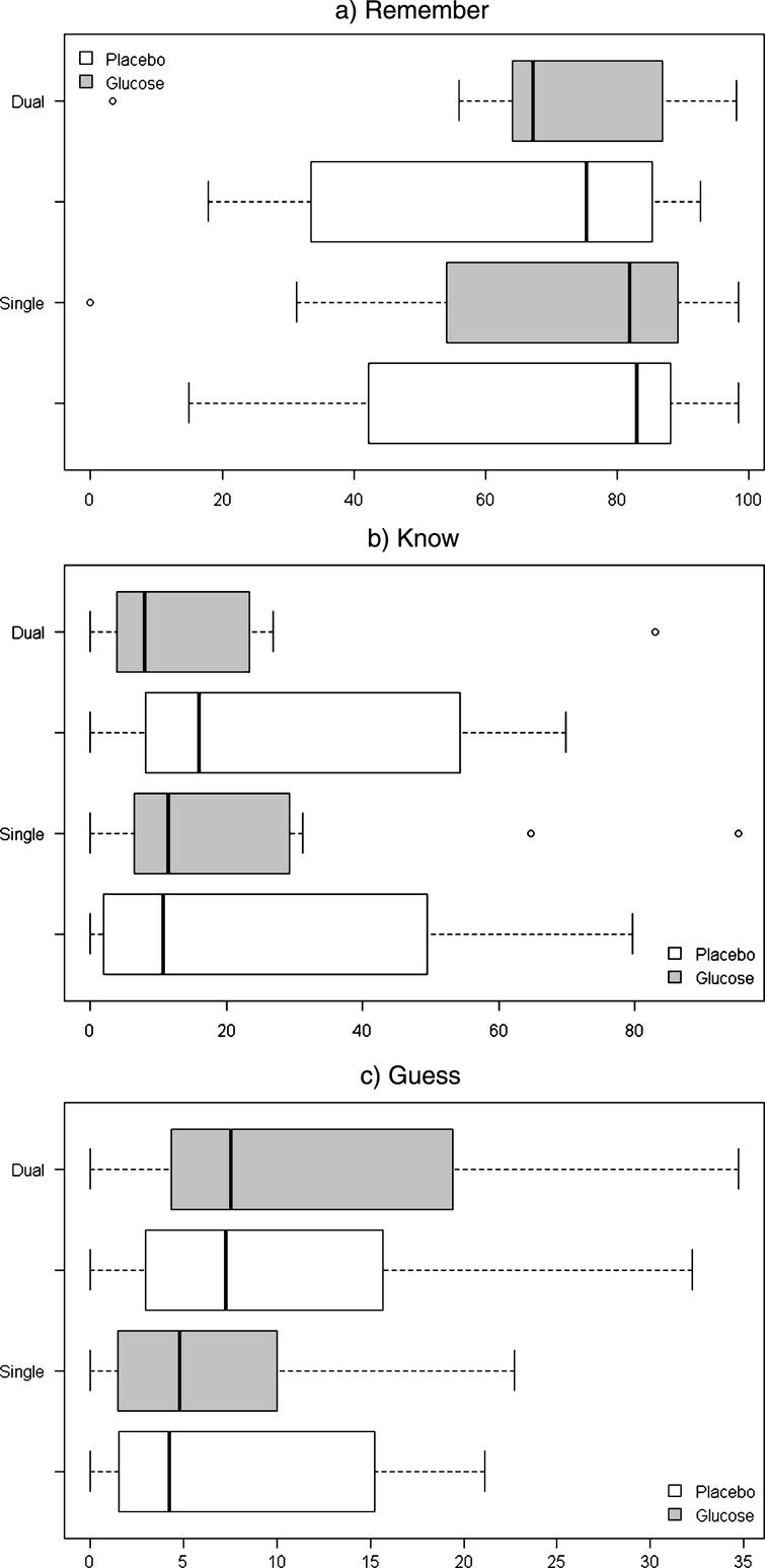 Boxplots for median proportions of a) Remember, b) Know and c) Guess responses according to treatment (Glucose, Placebo) and Task (Single, Dual).