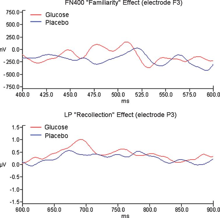 Grand average ERP Glucose old [correct] and Placebo old [correct] for frontal and parietal sites.