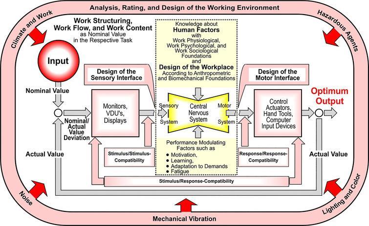 "Control system ""work""."