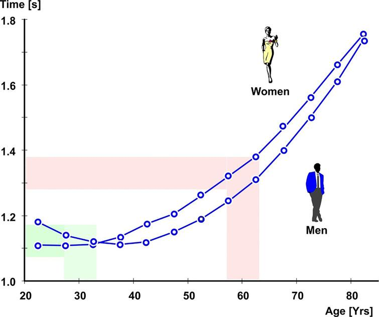 Performance of the right hand during gripping and transposing items in dependence on age and gender[9], also cited in[8].