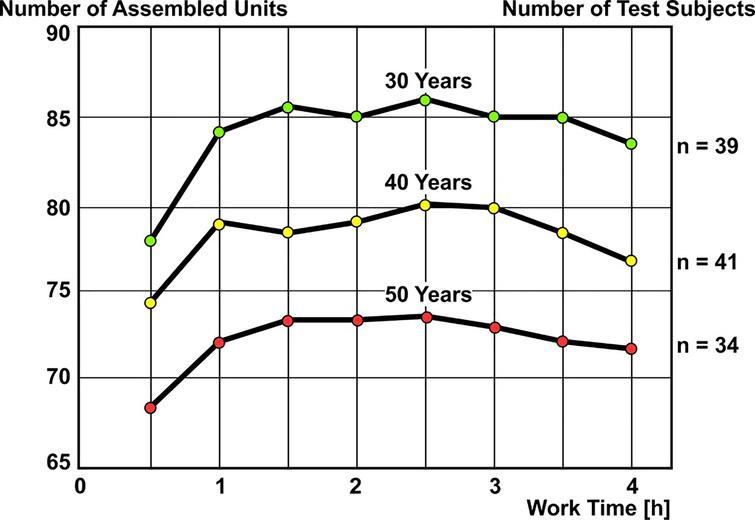 Assembly performance in dependence on age [8].