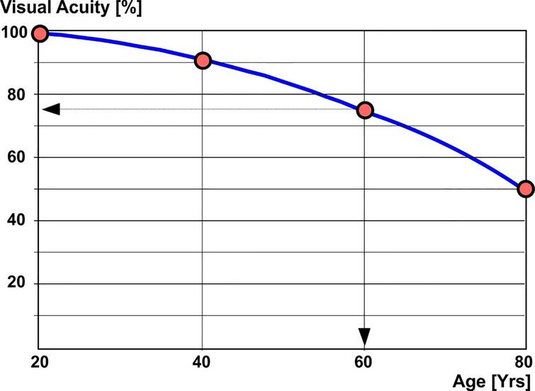 Course of aging of the visual acuity.