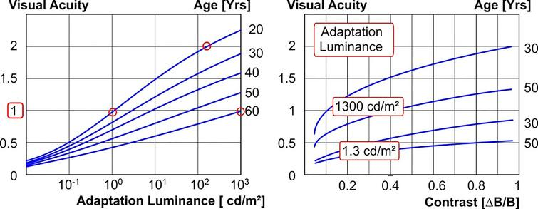 Impact of adaptation luminance (left) and contrast (right) on the visual acuity of different age groups. Sources [16, 17].