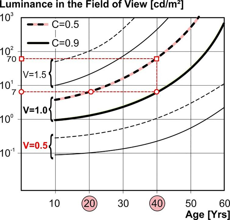 Luminance and contrast requirements with the goal of ensuring that different age groups achieve a certain visual acuity (which is required, e.g., for inspection tasks). Source[17].
