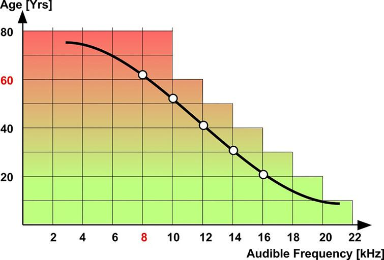 Upper hearing limit in dependence on age. Source [18].