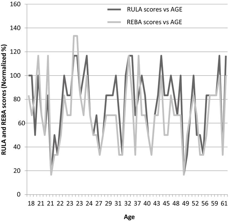 RULA and REBA scores versus age.