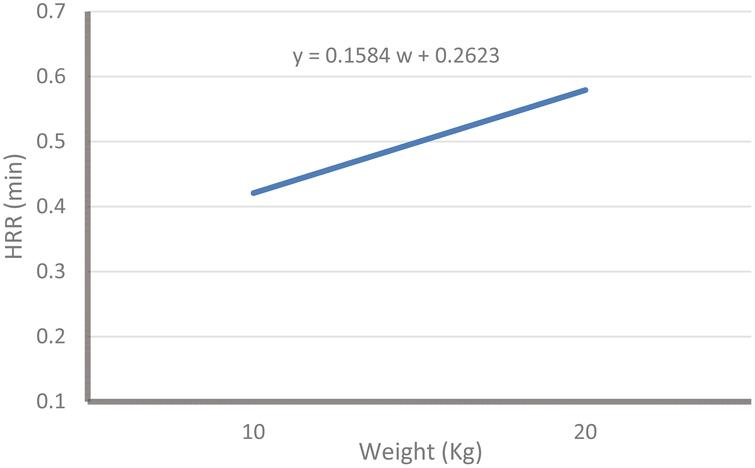 Effect of weight on HRR.