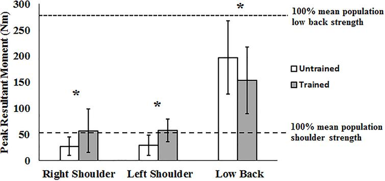Joint specific peak resultant moments for the Sit-to-Chair task when considering training state as an independent factor. Significant differences between pre- and post-training are marked by an asterisk.