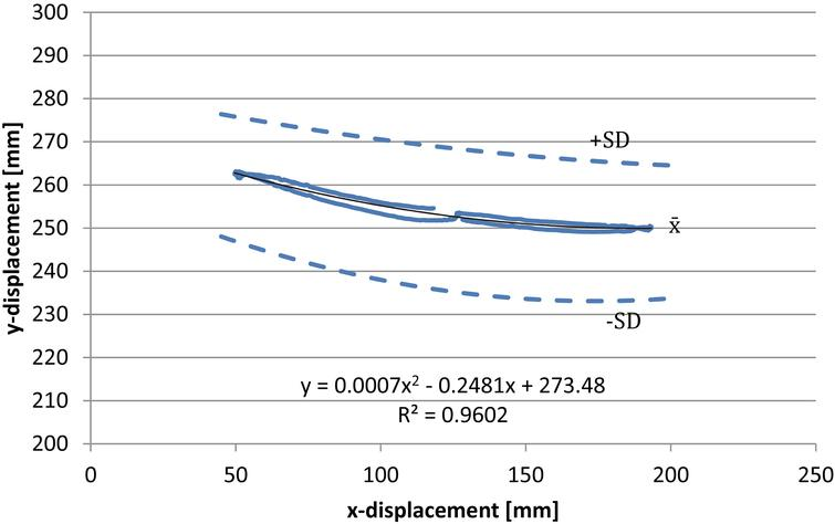 Wrist marker displacement in the x-y plane during side-to-side joystick movement, mean and standard deviation for three participants (the solid black line represents the quadratic curve fit). The blue solid and dashed lines are the x¯± SD respectively (n= 5 side-to-side marker trajectories).
