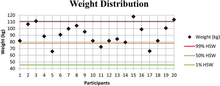 "Weight distribution of the participants. Weight of all the participants compared to ""The measure of man and woman"" [20] where the green line represent the 1st percentile of the population, the yellow line the 50th percentile and the red line the 99th percentile."