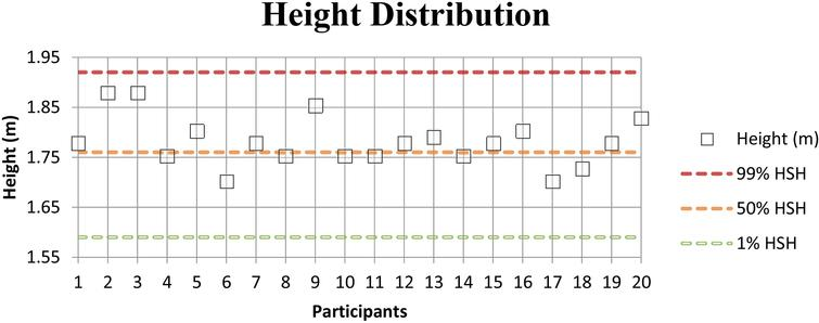 "Height distribution of the participants. Height of all the participants compared to ""The measure of man and woman"" [20] where the green line represent the 1st percentile of the population, the yellow line the 50th percentile and the red line the 99th percentile."