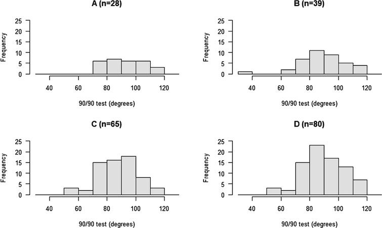 Histograms of four different samples of 90 90 test scores.