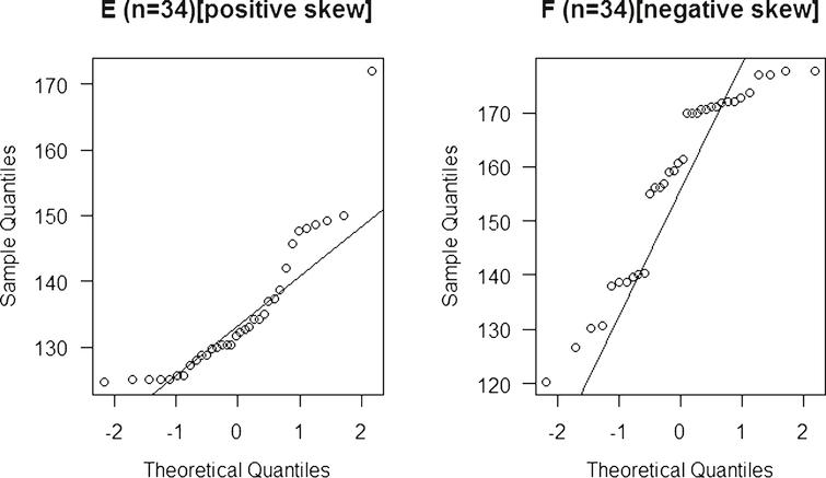 Normal probability plots of a positive(E) and a negative(F) skewed distribution.