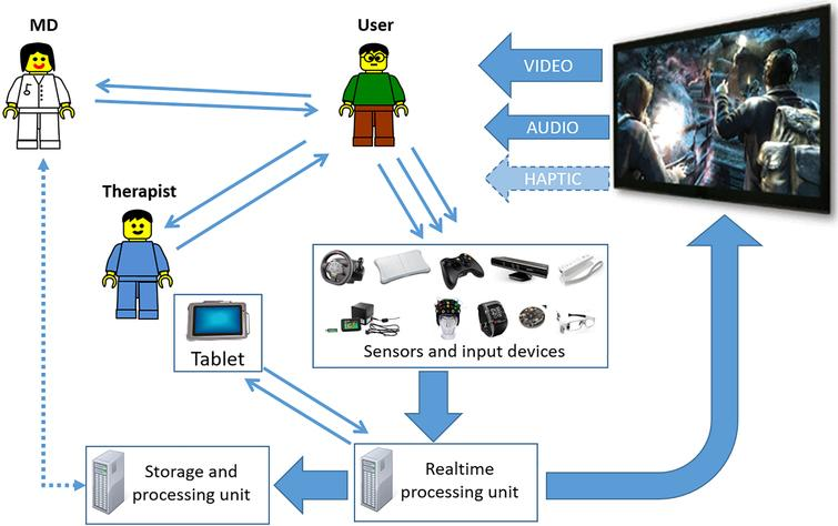 An overview of VITAMIN software: the child's movements, acquired by a number of sensing devices (i.e. videogame handles, Kinect, more sophisticated devices, etc.) is translated into digital information. This information is then used for two purposes: it is processed within the game activity to calculate the audio/video (and haptic in the future) biofeedback to be presented to the user, while it is processed and stored for further off-line analysis. The therapist can adapt the activities in real-time through a tablet, while the clinician can supervise off-line the entire rehabilitation process by observing the data collected in the sessions.