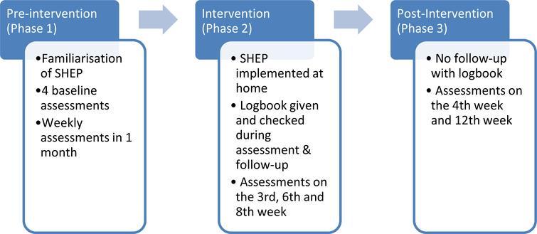 Assessment phases.