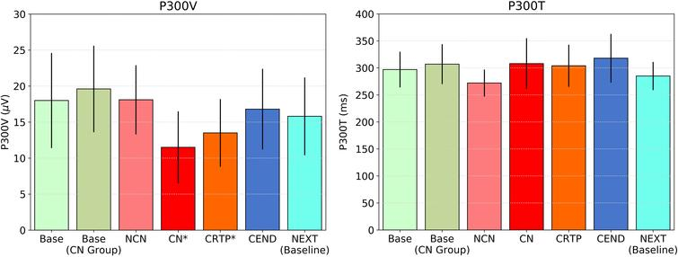 P300 voltage and latency for various groups, including BASE and NCN for the non-concussed players, and BASE, CN, CRTP, CEND, and NEXT for the players who had a qualified concussion. Significant differences in P300V exist between BASE and CN/CRTP (P*< 0.001) with no significant differences in P300 latency for any group.