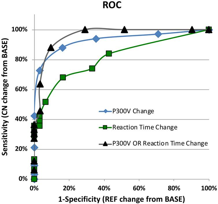 ROC curves comparing reaction time and/or P300 voltage changes from baseline for concussed group versus non-concussed reference group.