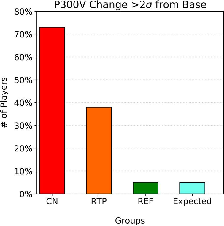 Number of players showing greater than ±40% P300 voltage change from baseline for CN, CRTP, and non-concussed REF groups. Figure shows lingering P300 changes at CRTP.