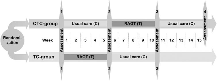 Overview of the outcome measures and the measurement time points per group. Children randomized to the CTC-group with the intervention sequence usual care/robot-assisted gait training (RAGT)/usual care were measured at four different time points within 16 weeks. Children randomized to the TC-group underwent the intervention sequence RAGT/usual care and were measured at three different time points within 11weeks. Differences regarding intervention time and numbers of measurement time points were deliberately chosen to reduce the burden on children and families as much as possible.