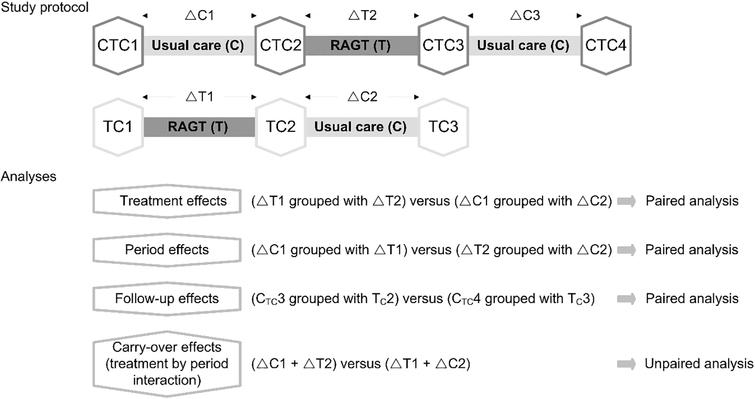Overview of the study protocol and the statistical analyses. CTC1, baseline assessment in CTC-group; TC1, baseline assessment in TC-group; CTC2, intermediate assessment in CTC-group; TC2, intermediate assessment in TC-group; CTC3, end assessment in CTC-group; TC3, end assessment in TC-group; CTC4, follow-up assessment in CTC-group; ΔC1, change during usual care in CTC-group; ΔC2, change during usual care in TC-group; ΔC3, change during follow-up in CTC-group; ΔT1, change during robot-assisted gait training in TC-group; ΔT2, change during robot-assisted gait training in CTC-group.