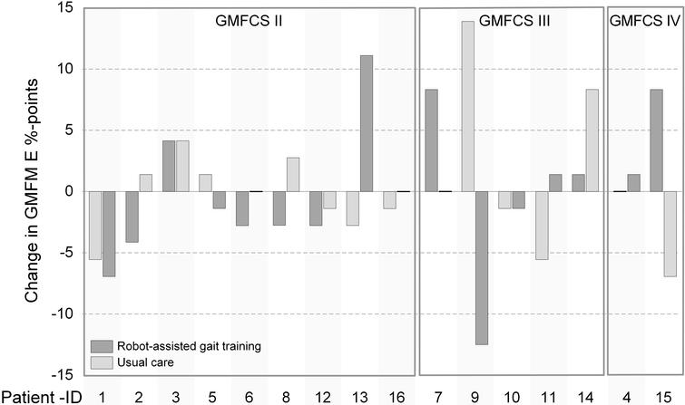 Individual effects of robot-assisted gait training (RAGT) and usual care on Gross Motor Function Measure dimension E (GMFM E) change scores. The order of the bars reflects the chronological sequence of the treatment. GMFCS, Gross Motor Function Classification Level.