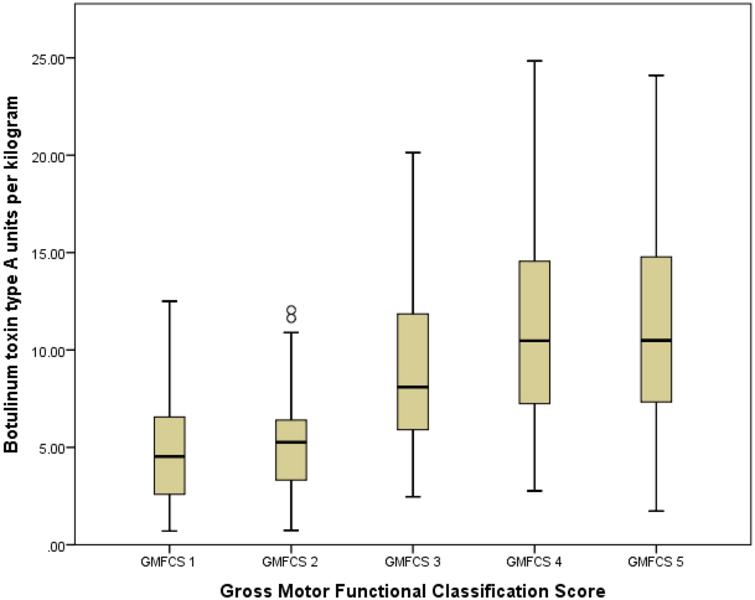 Comparsion between GMFCS groups. This boxplot shows the total body amount of botulinum toxin type A injected per GMFCS functional group.