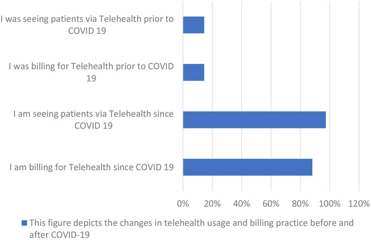 Telehealth practices before and after COVID-19.