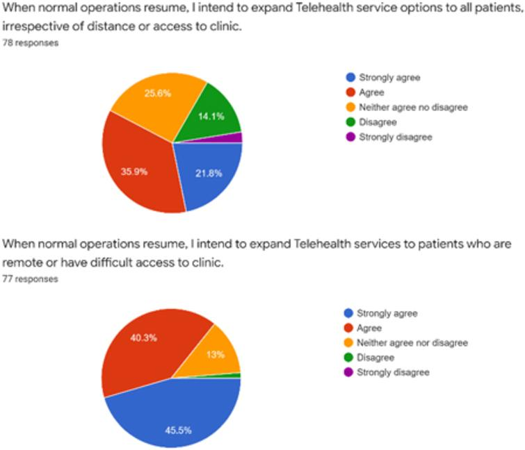 Future plans for telehealth in pediatric rehabilitation. This figure concerns the respondents' future plans for telehealth including for patients with limited mobility or access.