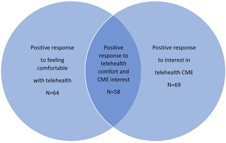 Telehealth comfort and interest in continuing medical education. This figure shows the overlapping comfort with performing visits via telehealth and interest in telehealth CME.