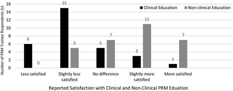 PRM Trainee Satisfaction with Education During COVID-19 Pandemic March-May 2020.