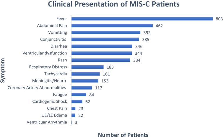 Clinical presentation of patients reported.