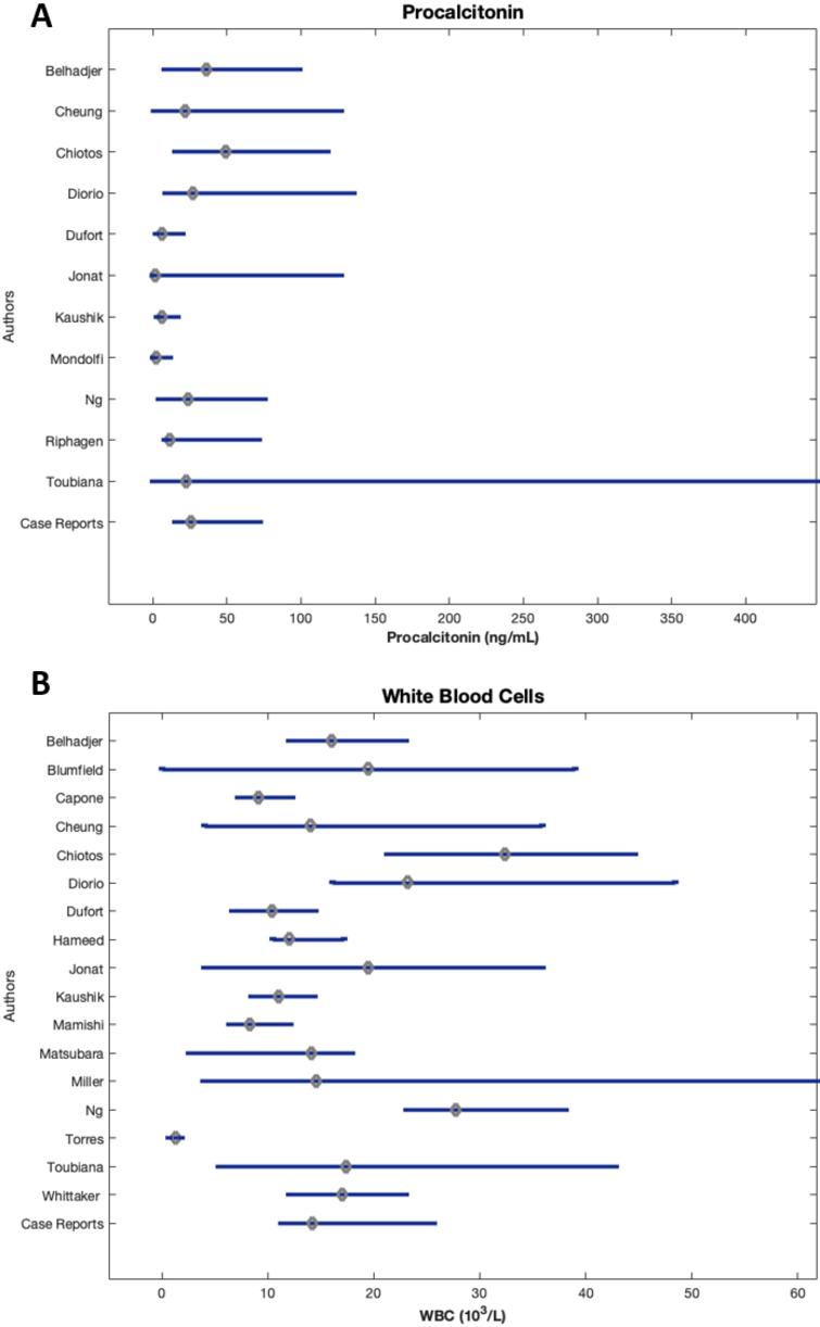 Median and IQR of infectious biomarkers of patients by study.