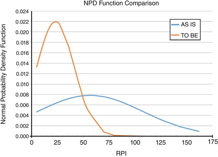 Normal probability density (NPD) function curves comparison between AS-IS and TO-BE configuration.