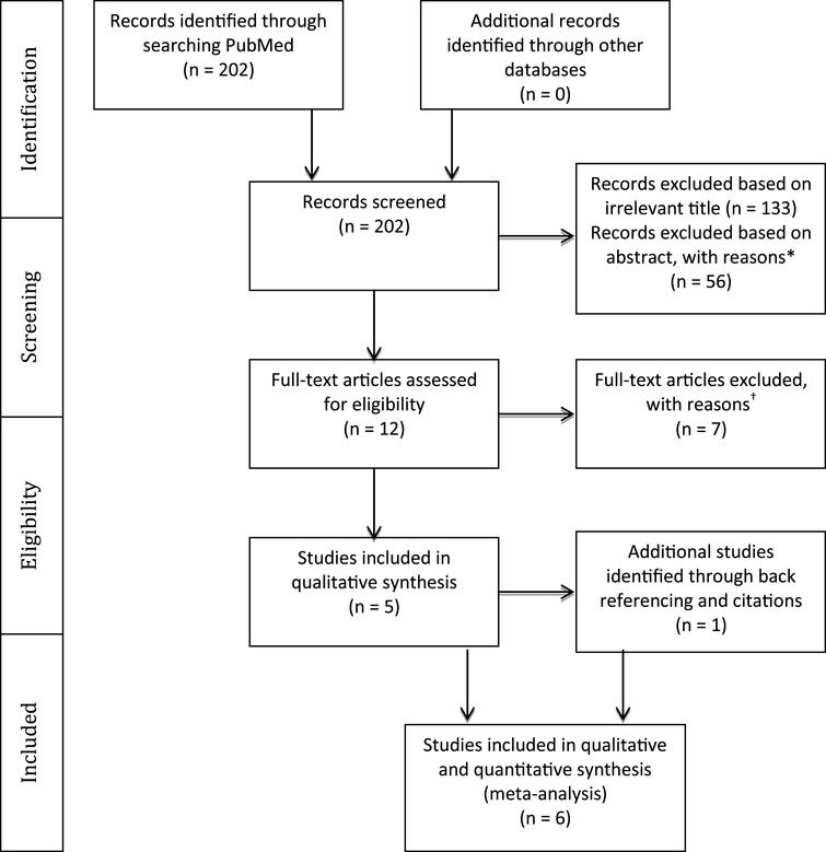 PRISMA Flow Diagram. *Reasons for exclusion: exclusion of persons with impaired cognition (n = 20); no baseline cognitive assessment (n = 16); no upper limb motor outcome (n = 9); no repetitive movement or motor rehabilitation intervention provided (n = 5); Dual task interventions (n = 2); hemispatial neglect was the only cognitive predictor (n = 2); upper limb intervention review paper (n = 1); non-stroke study sample (n = 1)  †Reasons for exclusion: statistical associations between baseline cognition and motor outcome scores were not done and could not be derived from the data provided (n = 5); no baseline cognitive assessment (n = 1); no motor intervention (n = 1).