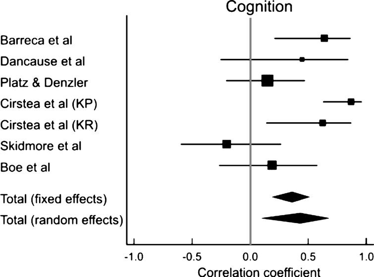 Results of a meta-analysis examining the correlation between cognition and arm motor improvement. Larger squares represent larger study effect sizes. Diamonds indicate the pooled effects of results of individual studies. Diamond location indicates the estimated effect size and diamond width reflects the precision of the estimate.