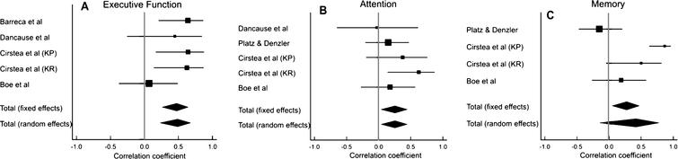 Results of meta-analyses examining the correlation between arm motor improvement and (A) executive function, (B) attention and (C) memory. Larger squares represent larger study effect sizes. Diamonds indicate pooled effects of results of individual studies. Diamond location indicates the estimated effect size and diamond width reflects the precision of the estimate.