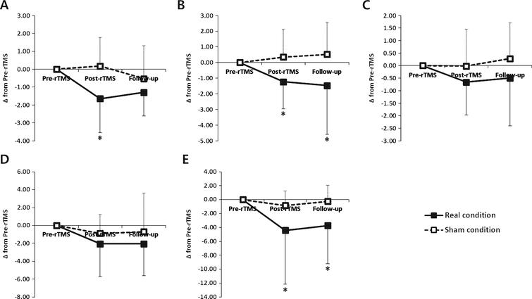 Changes of behavioral data in the real and sham conditions. (A) the freezing of gait questionnaire (FOG-Q) (B) turning steps (TS), (C) turning time (TT) using the Standing Start 180° Turn Test, (D) the Timed Up and Go task and (E) the Unified Parkinson's Disease Rating Scale part III (UPDRS-III).  *, P <  0.05 comparison with sham condition.